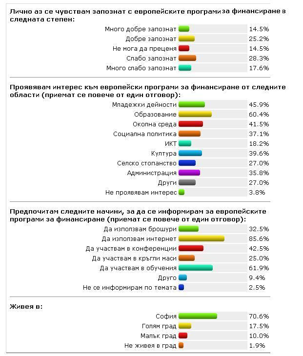 условия ведения бизнеса в Болгарии и Европейском Союзе, Восточной Европе